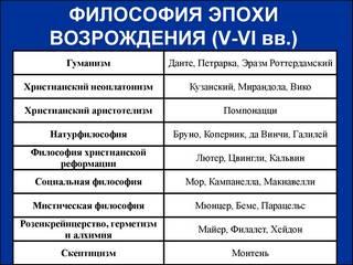 Пименов С. С. - Аудиокурс по истории философии Средневековья и эпохи Возрождения